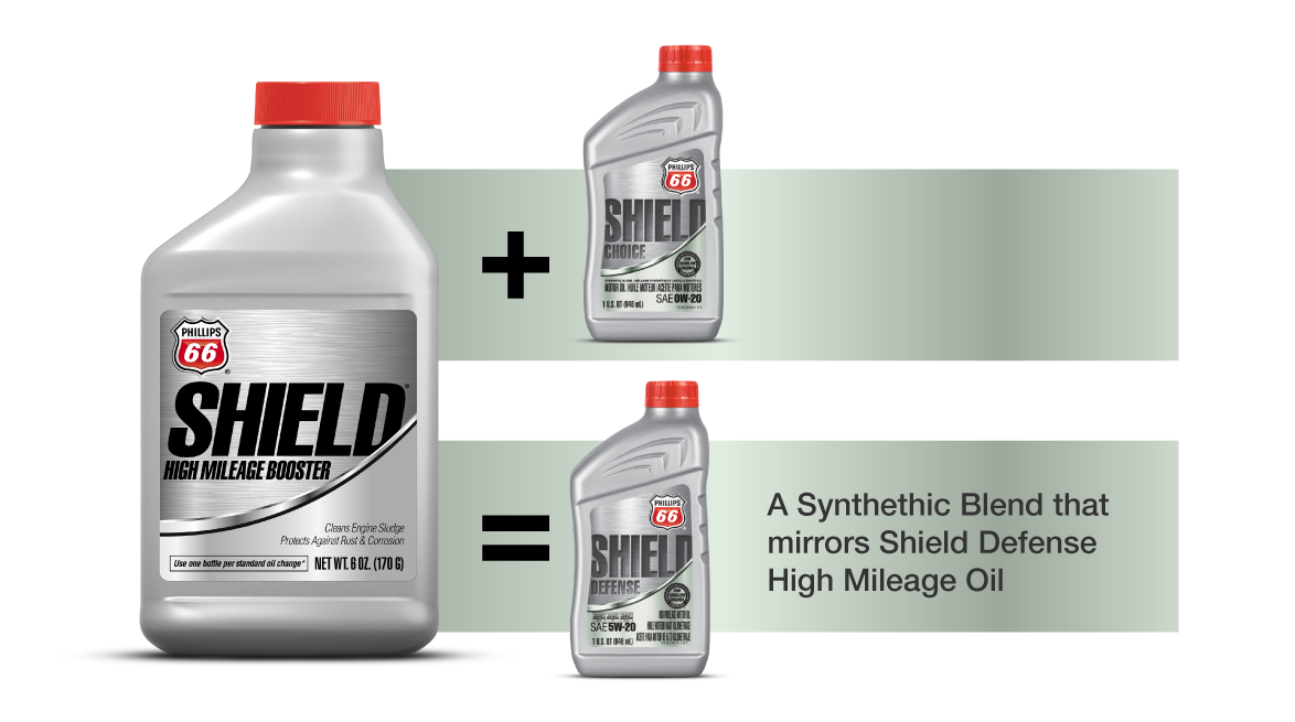 Phillips 66 Shield Choice Synthetic Blend High Mileage Oil